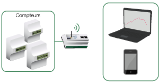 alfileo monitoring photovoltaique. Black Bedroom Furniture Sets. Home Design Ideas